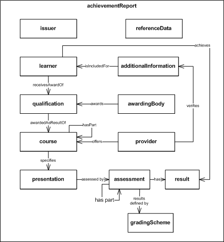 Image:HEAROutlineInformationModel2011-02-17.png